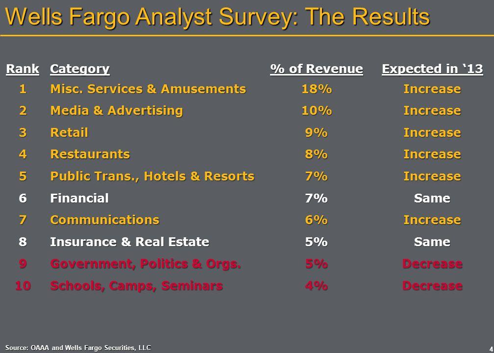 Wells Fargo Analyst Survey: The Results