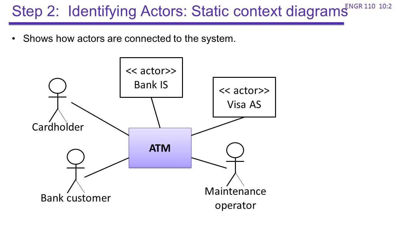 Use cases 2 engr 10 peter andreae ppt video online download step 2 identifying actors static context diagrams ccuart Gallery