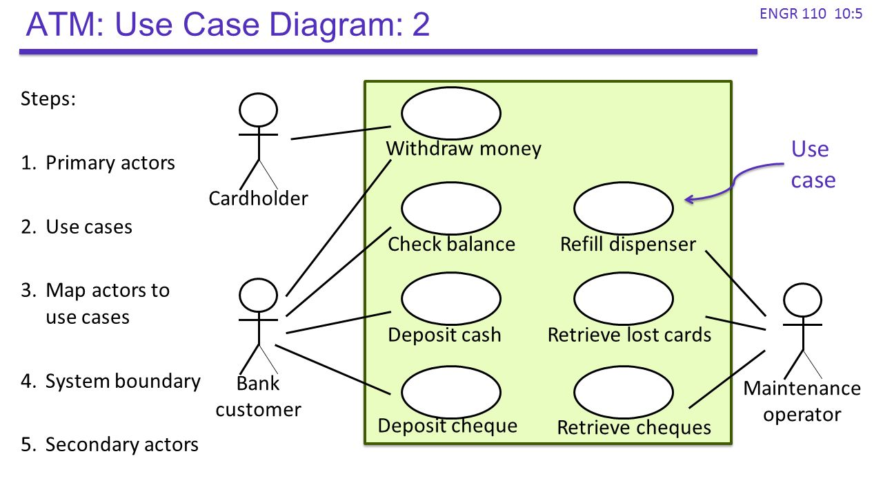Use cases atm system
