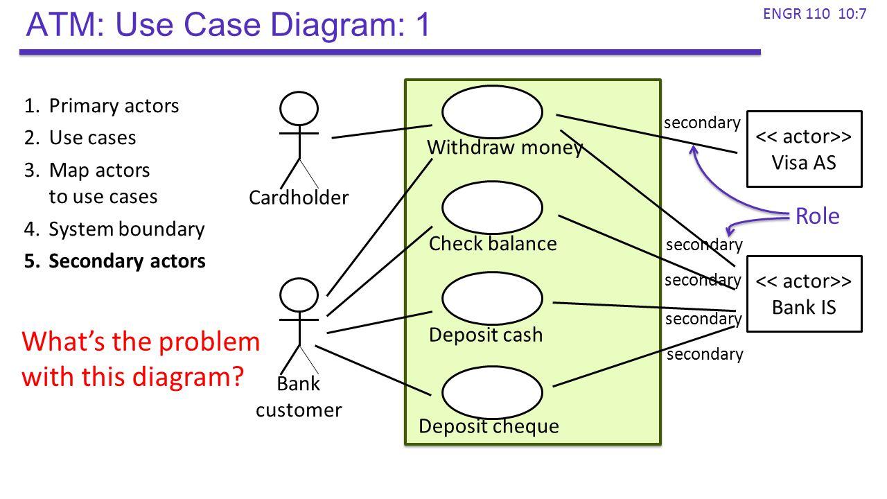 atm machine use case