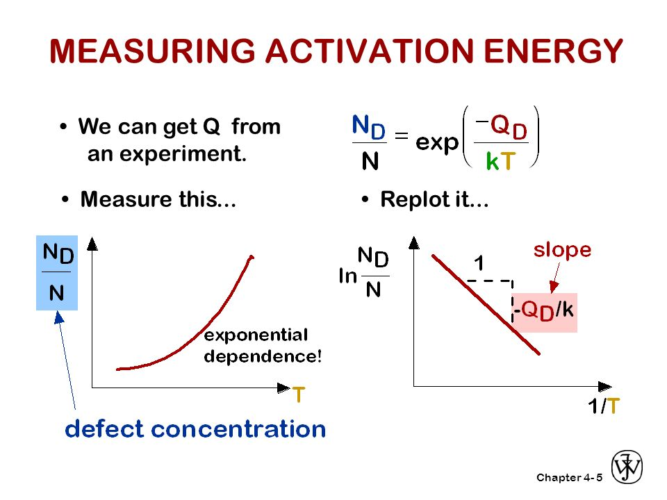 an experiment on the activation energy of solvolysis Heat capacity of activation (ac,) for the hydrolysis of this compound in light water  both the entropies  energy of canada and was used several times with no  appreciable  pseudo first order rate constant in a solvolysis experiment is [5] c, +.