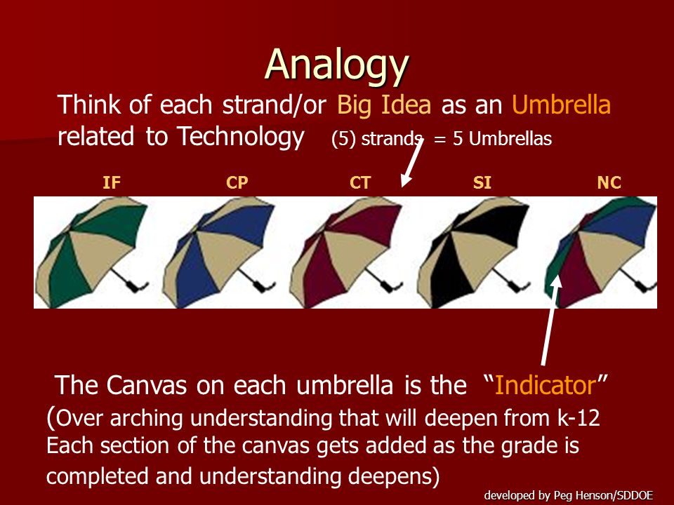 Analogy Think of each strand/or Big Idea as an Umbrella related to Technology (5) strands = 5 Umbrellas.