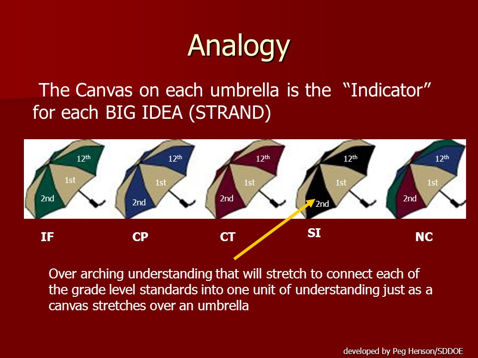 Analogy The Canvas on each umbrella is the Indicator for each BIG IDEA (STRAND) 12th. 12th. 12th.