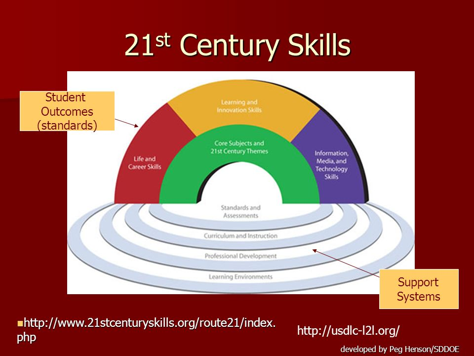 21st Century Skills Student Outcomes (standards) Support Systems
