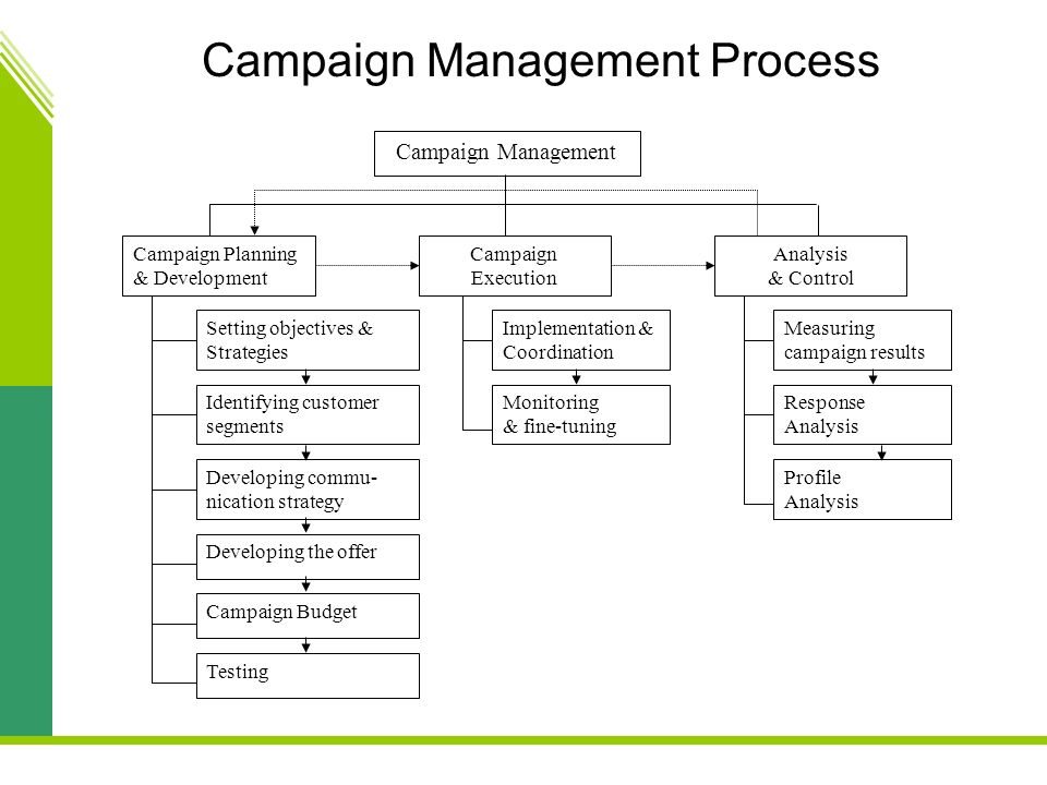 strategic setting and campaign execution of