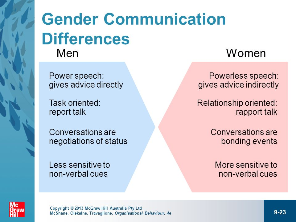 Gender communication in the workplace essay