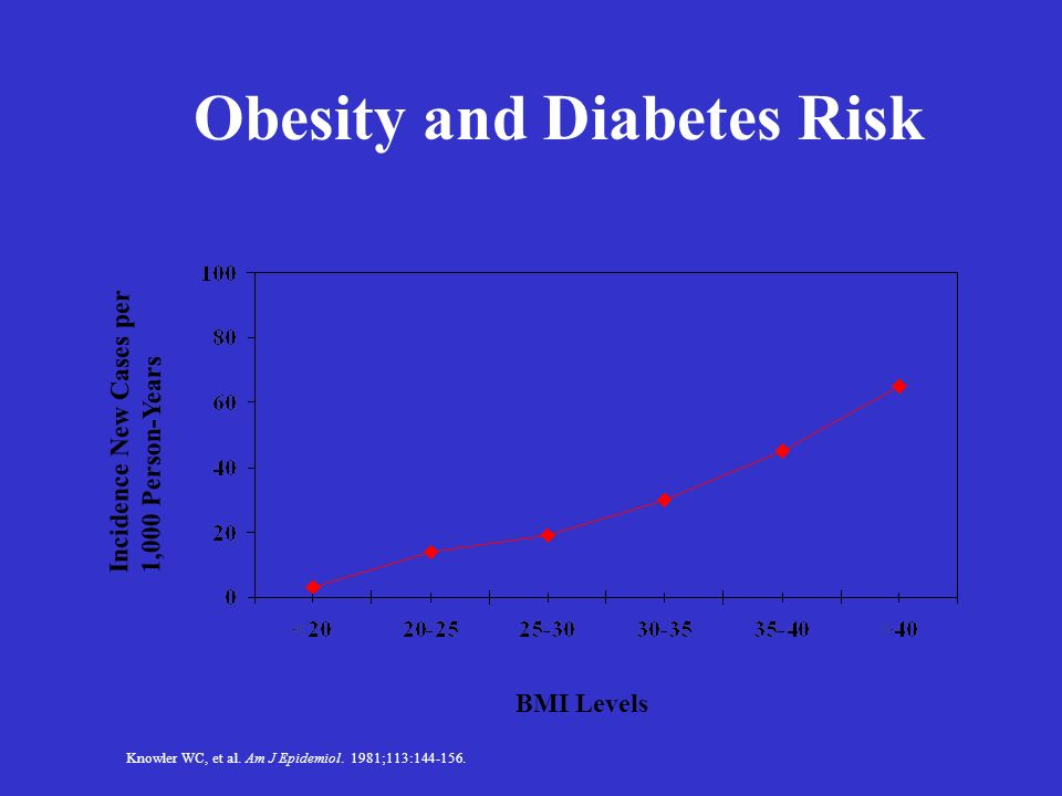 diabetes and obesity health risks And obesity (5%) these risks are responsible for diabetes and cancers they affect countries across all income groups for studying health risks developed for.