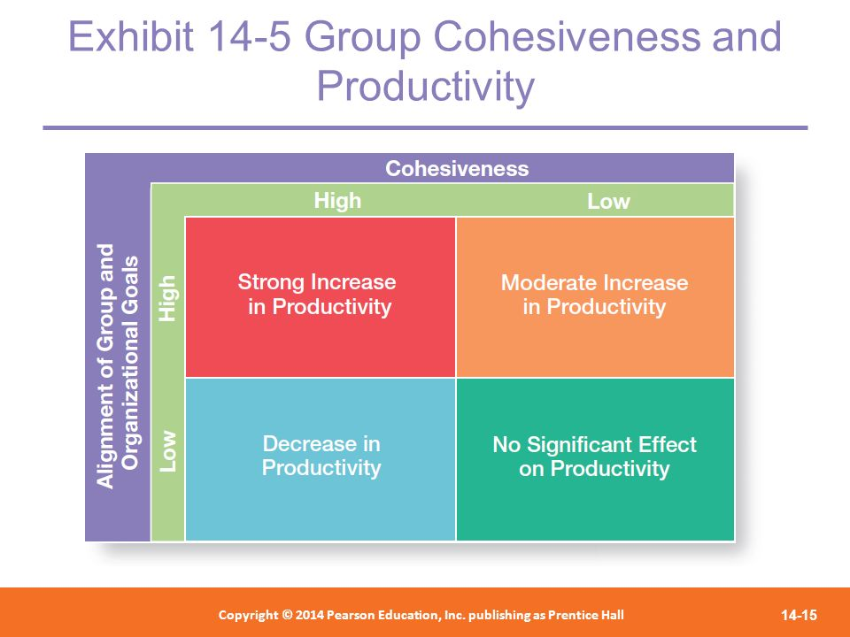 Exhibit 14-5 Group Cohesiveness and Productivity