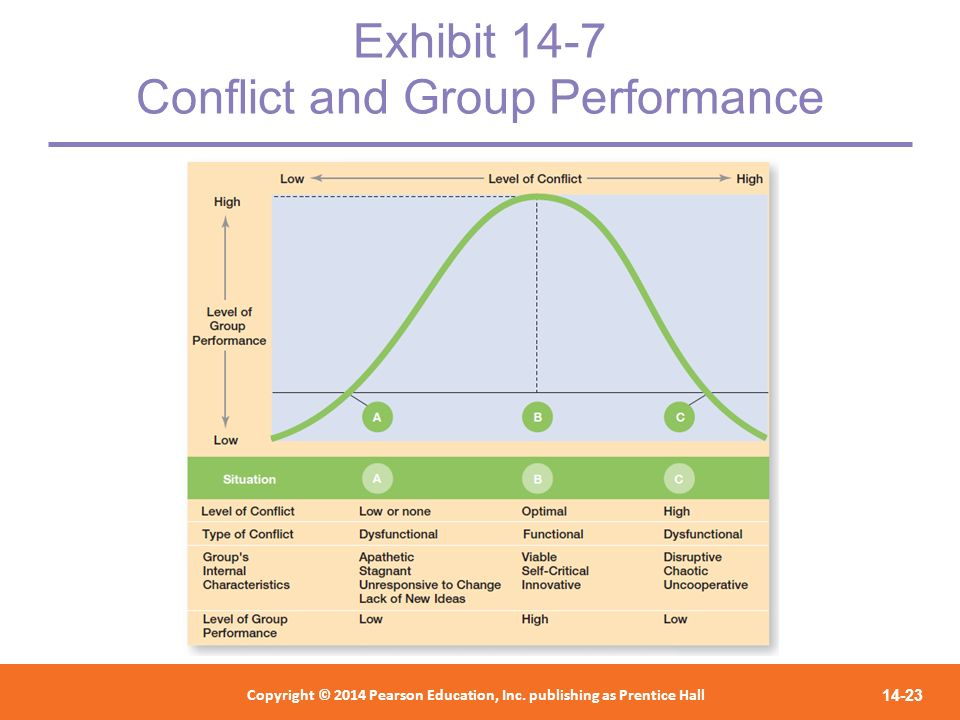 Exhibit 14-7 Conflict and Group Performance