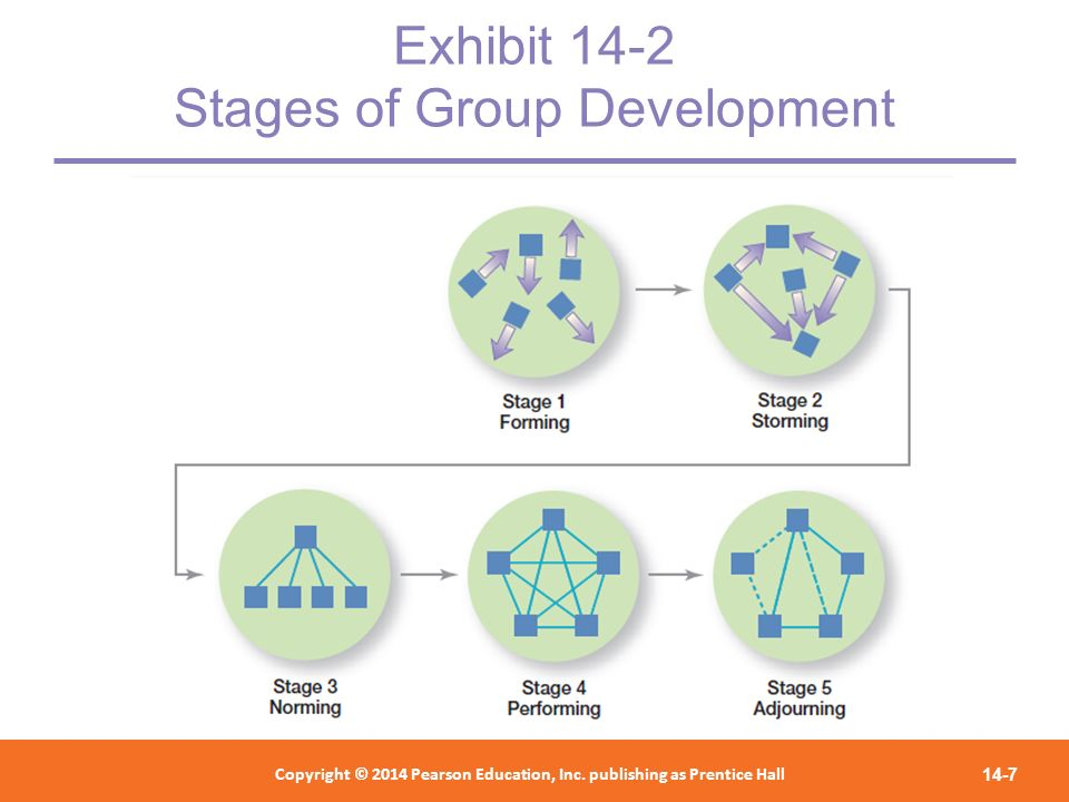 Exhibit 14-2 Stages of Group Development