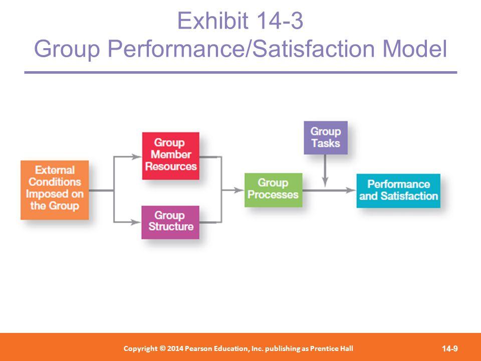 Exhibit 14-3 Group Performance/Satisfaction Model