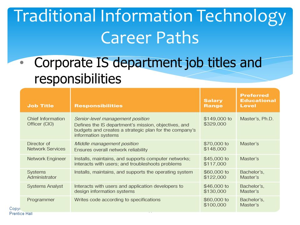 my career choice information technology Get detailed career information on hundreds of occupations including job descriptions, training/education, employment projections, salary/pay, and more.