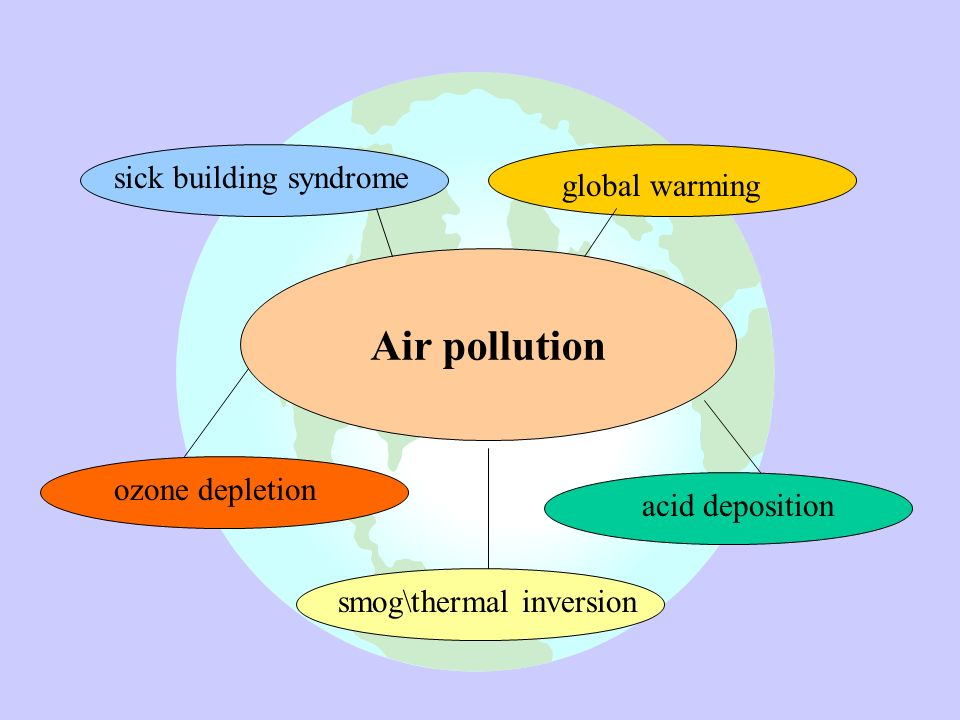 air pollution water pollution deforestation ozone Pollution: global warming and larger water bodies essay global warming effects our everyday lives and it occur cause of air pollution, deforestation, and human activities.