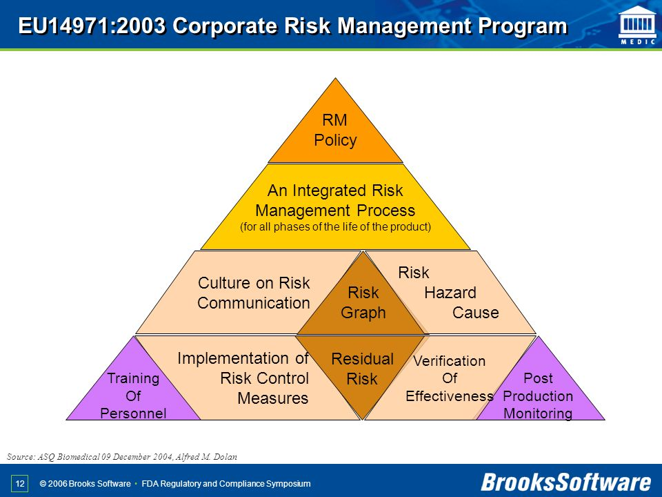 EU14971:2003 Corporate Risk Management Program
