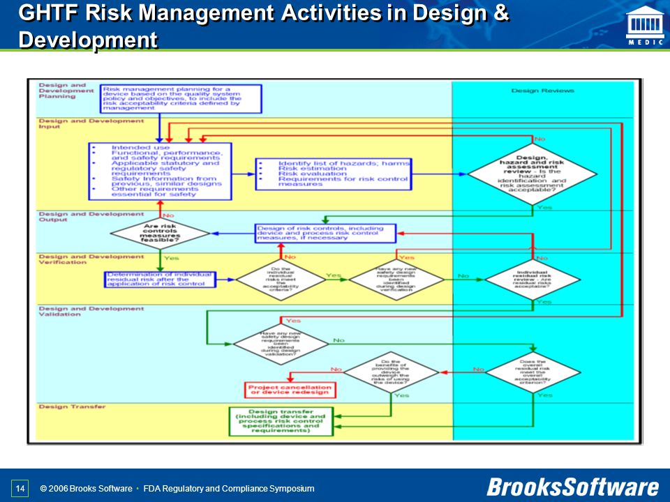 GHTF Risk Management Activities in Design & Development