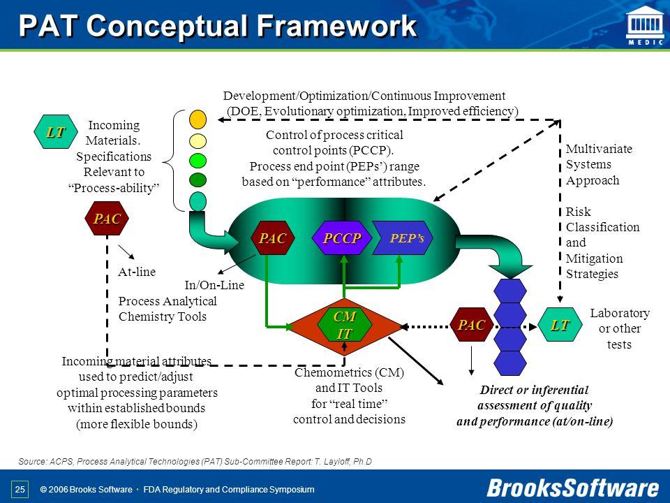 PAT Conceptual Framework