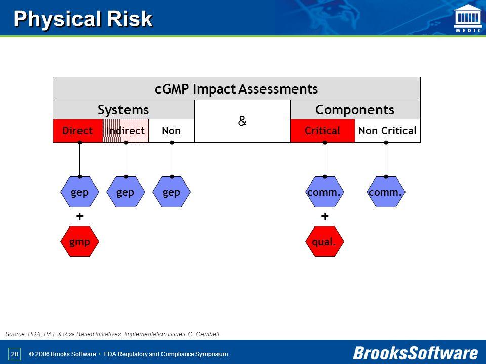 cGMP Impact Assessments