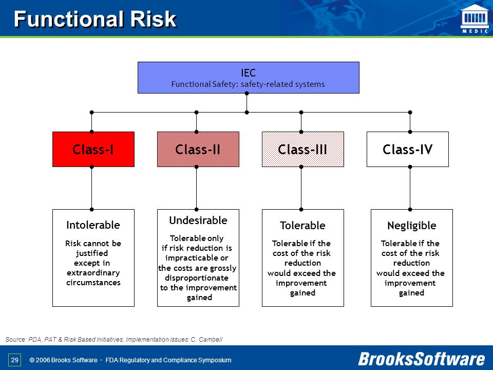 Functional Safety: safety-related systems