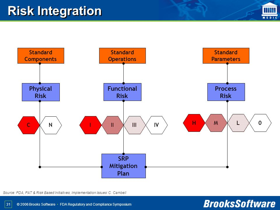 Risk Integration Physical Risk Functional Risk Process Risk SRP