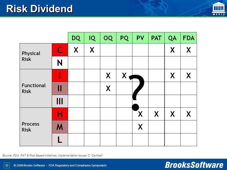 Risk Dividend C N I II III H M L X IQ OQ PQ PV PAT QA DQ FDA