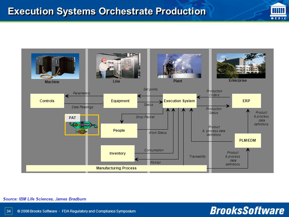 Execution Systems Orchestrate Production