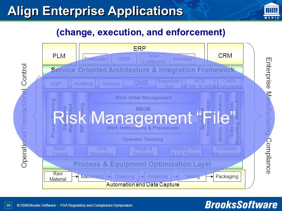 Align Enterprise Applications