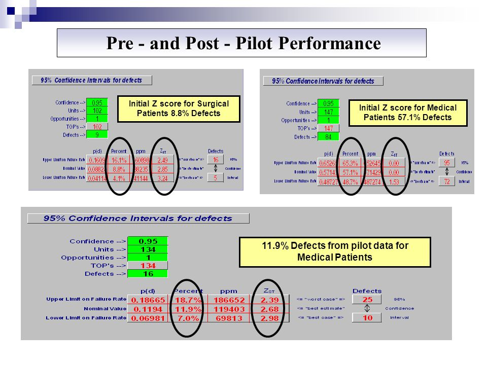 Pre - and Post - Pilot Performance