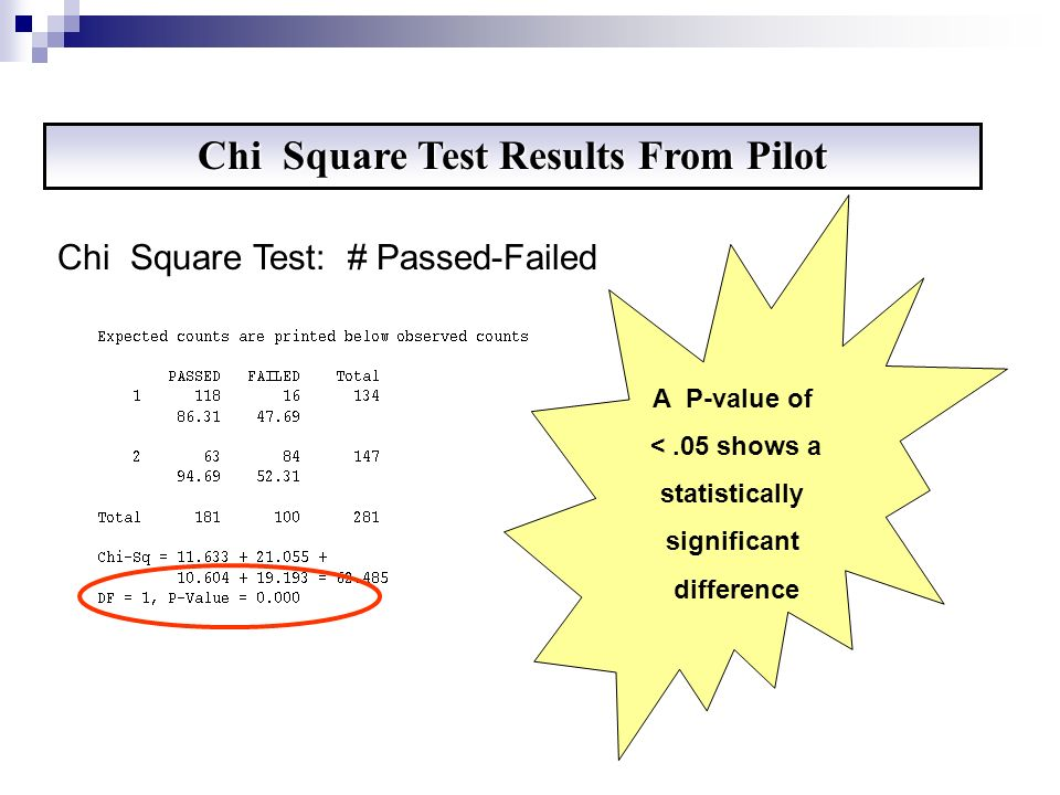 Chi Square Test Results From Pilot