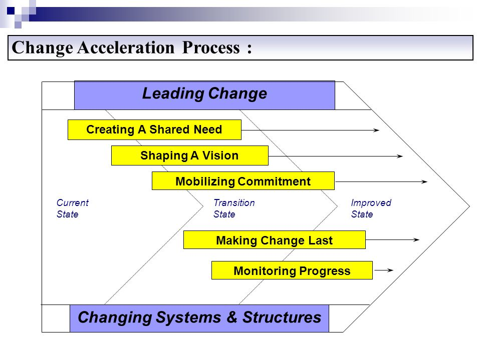Mobilizing Commitment Changing Systems & Structures