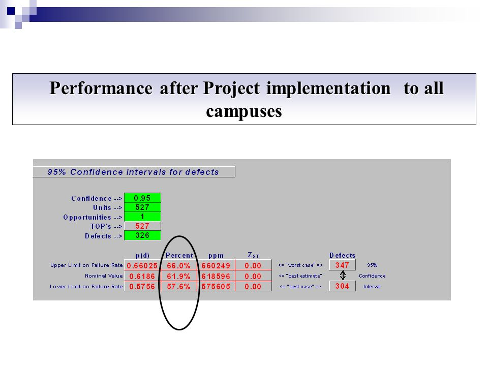 Performance after Project implementation to all campuses