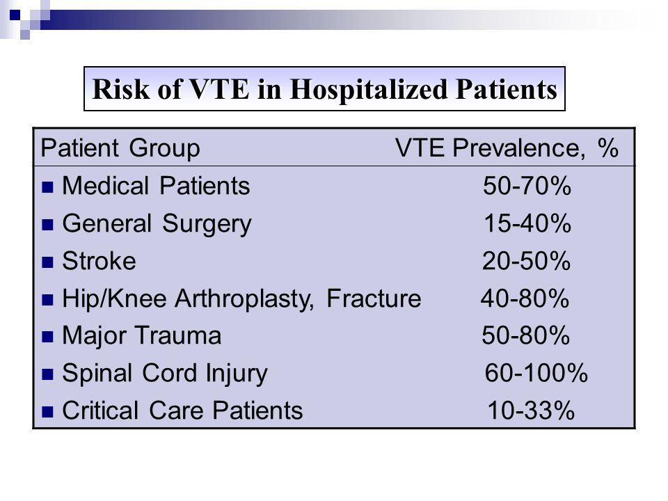 Risk of VTE in Hospitalized Patients