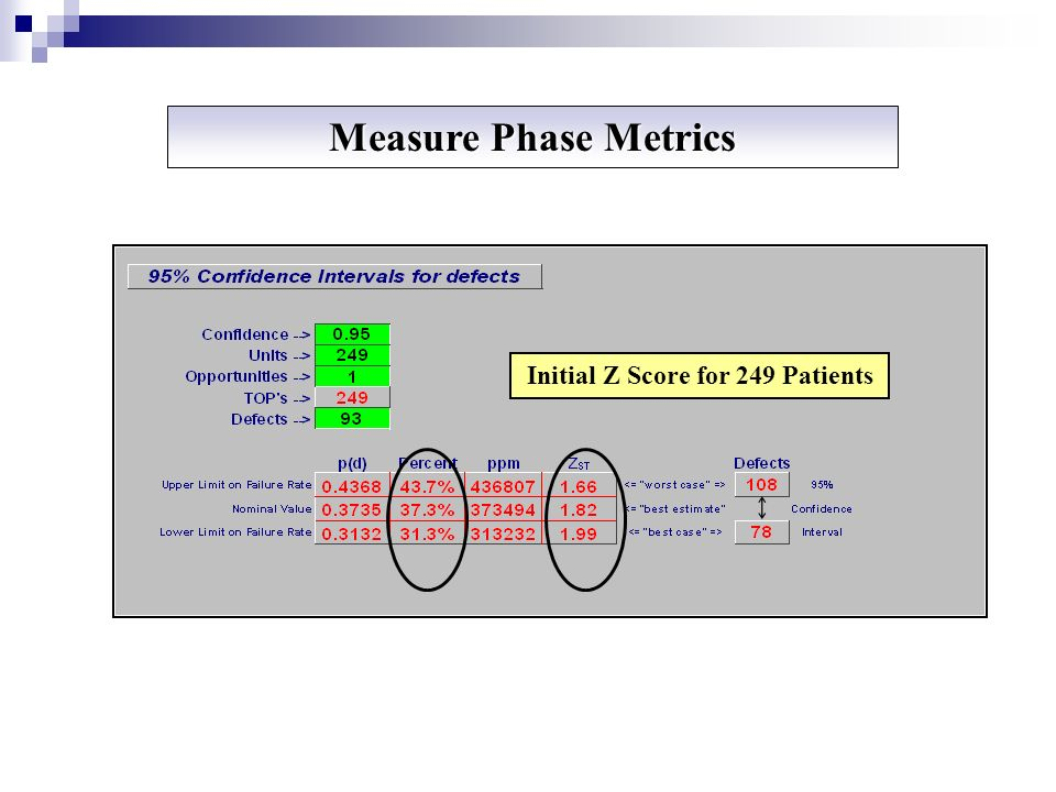 Initial Z Score for 249 Patients