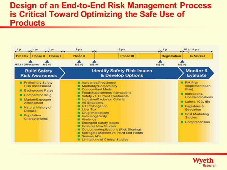 Design of an End-to-End Risk Management Process is Critical Toward Optimizing the Safe Use of Products