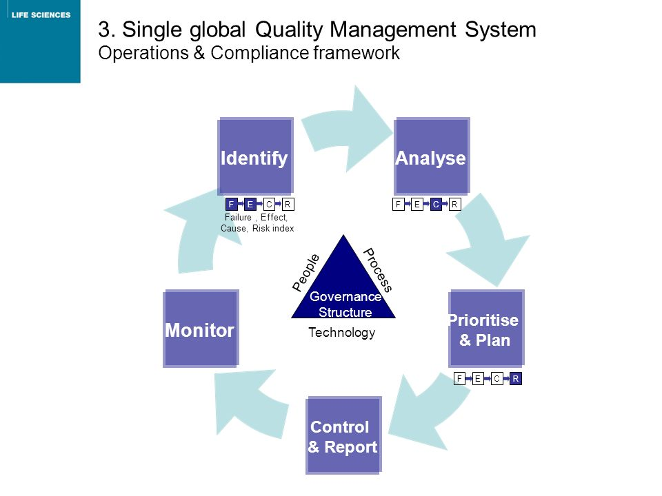 3. Single global Quality Management System Operations & Compliance framework