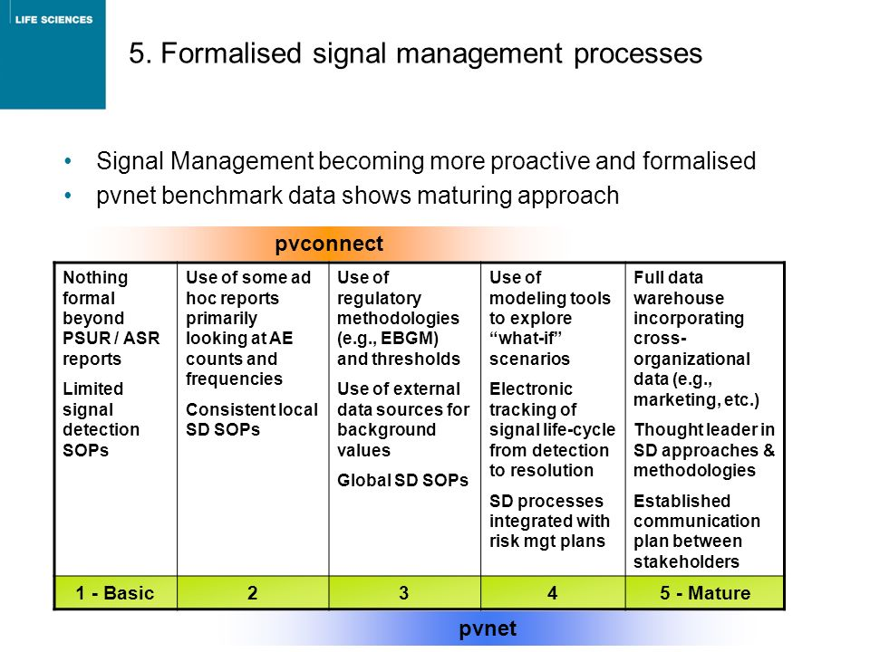 5. Formalised signal management processes