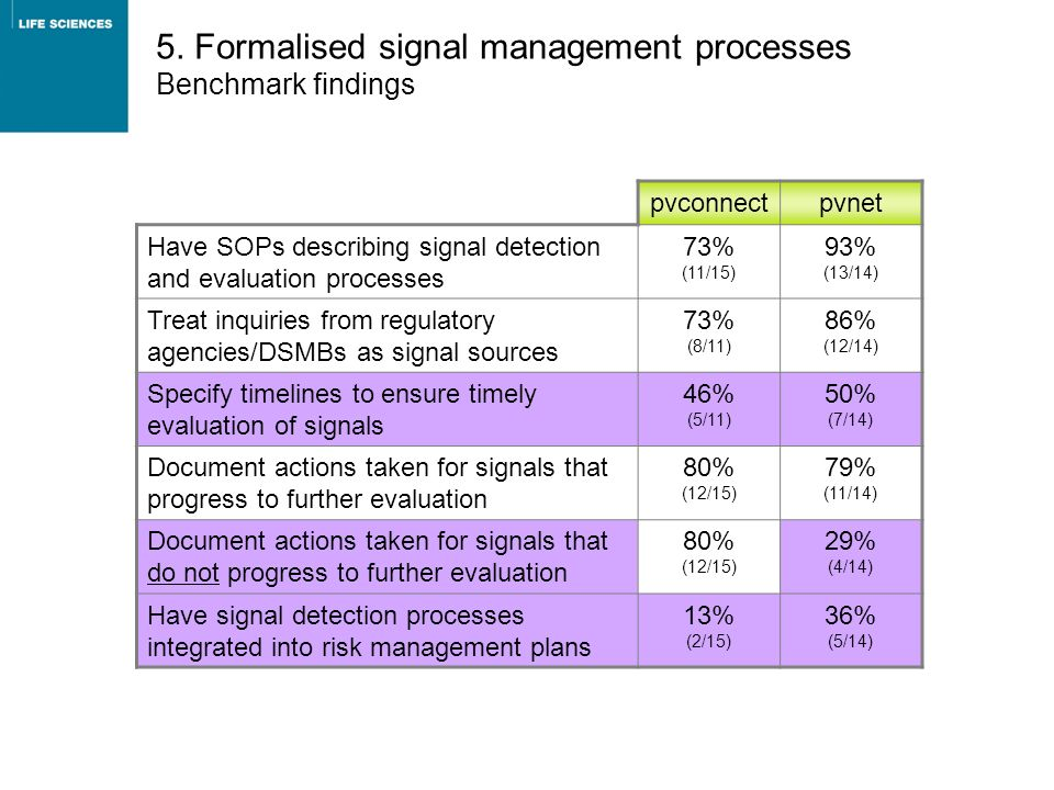 5. Formalised signal management processes Benchmark findings