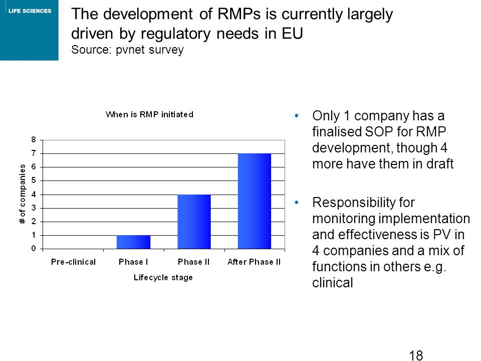 The development of RMPs is currently largely driven by regulatory needs in EU Source: pvnet survey