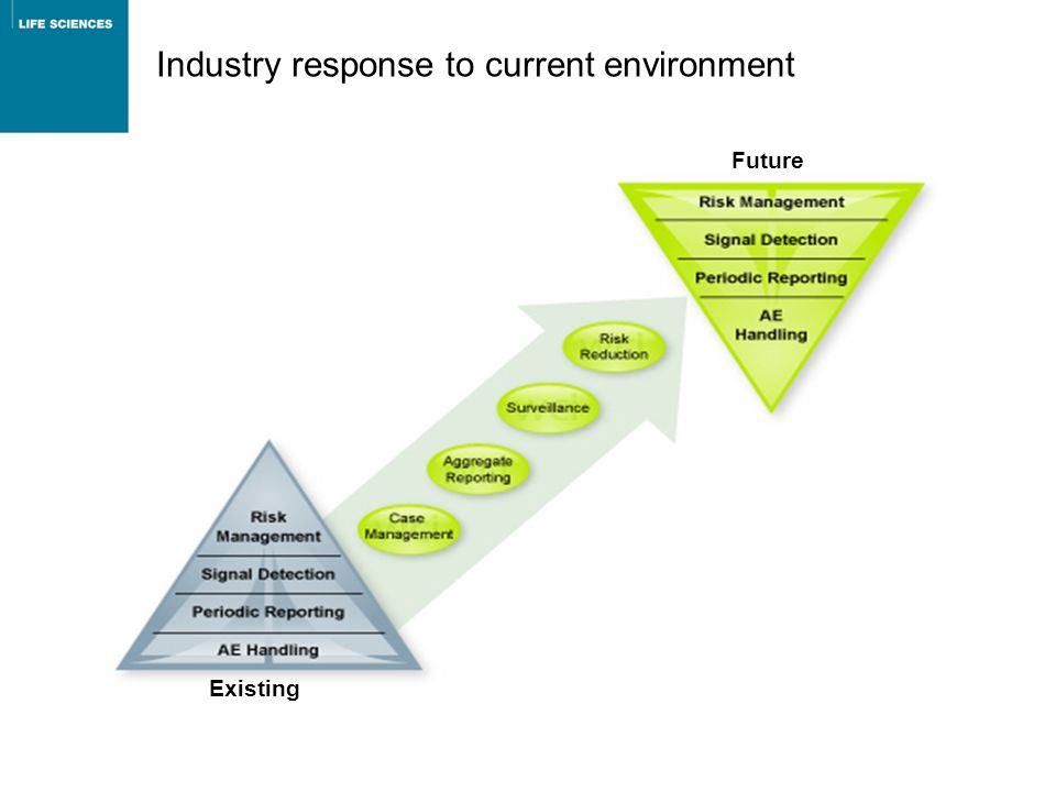 Industry response to current environment