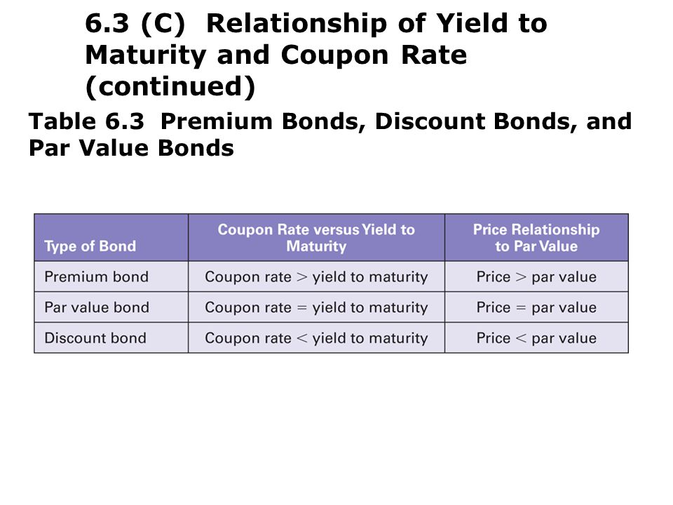 bonds and mortgage rate relationship