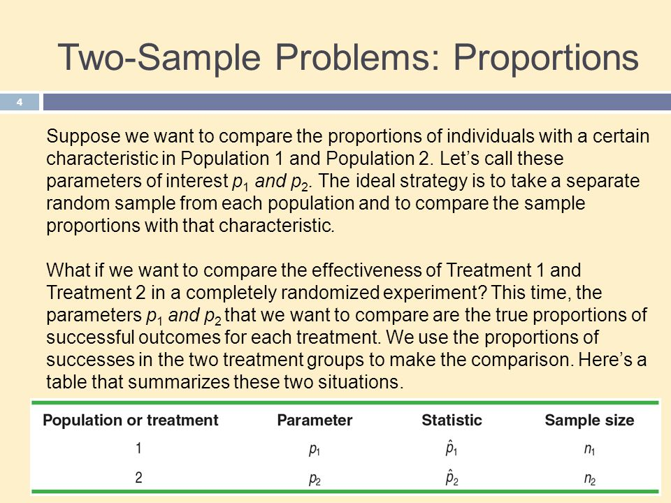 Two-Sample Problems: Proportions