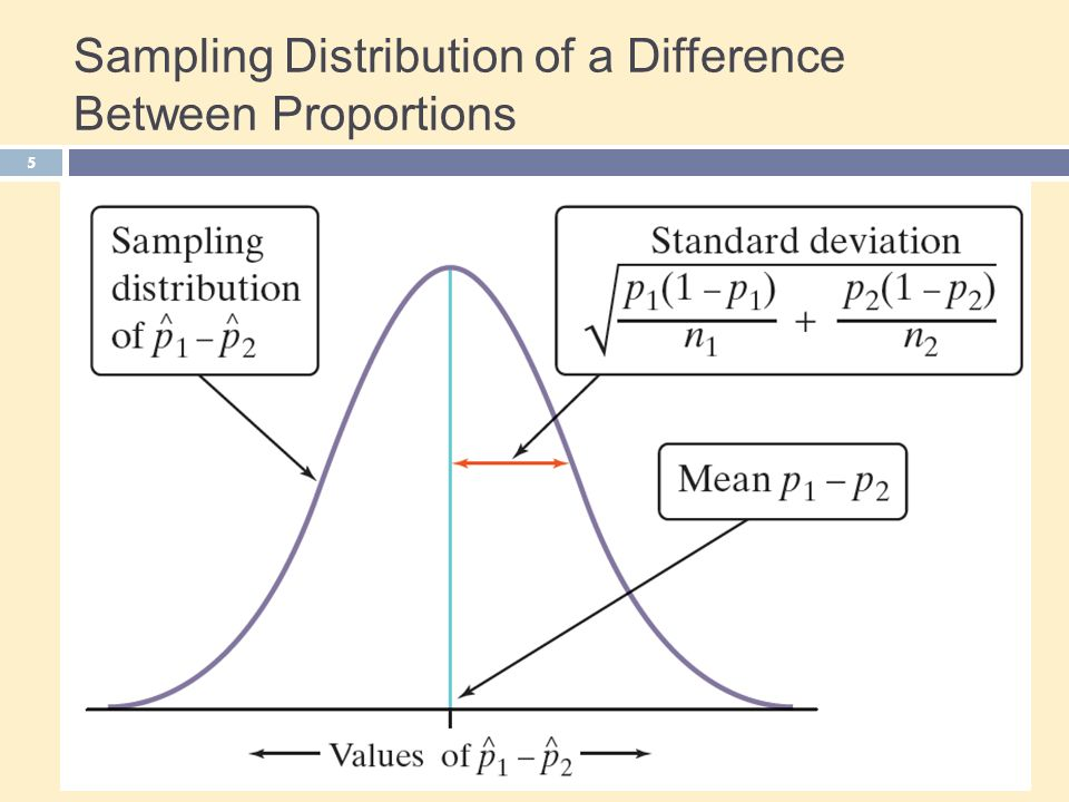 Sampling Distribution of a Difference Between Proportions