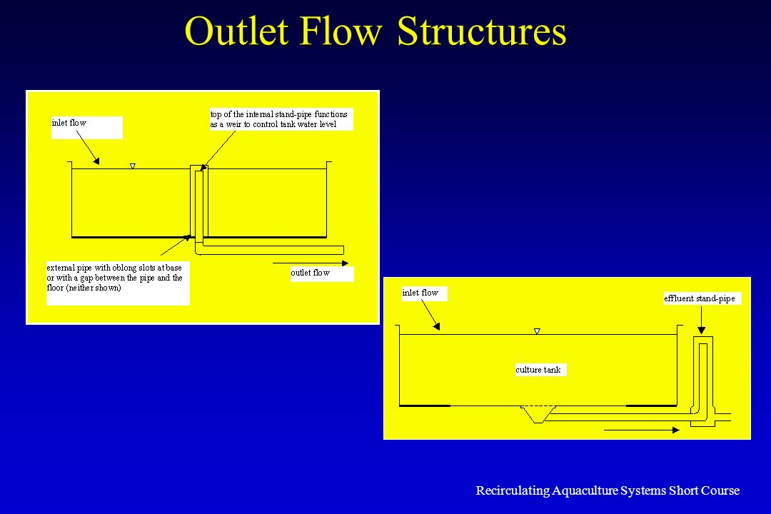 Outlet Flow Structures