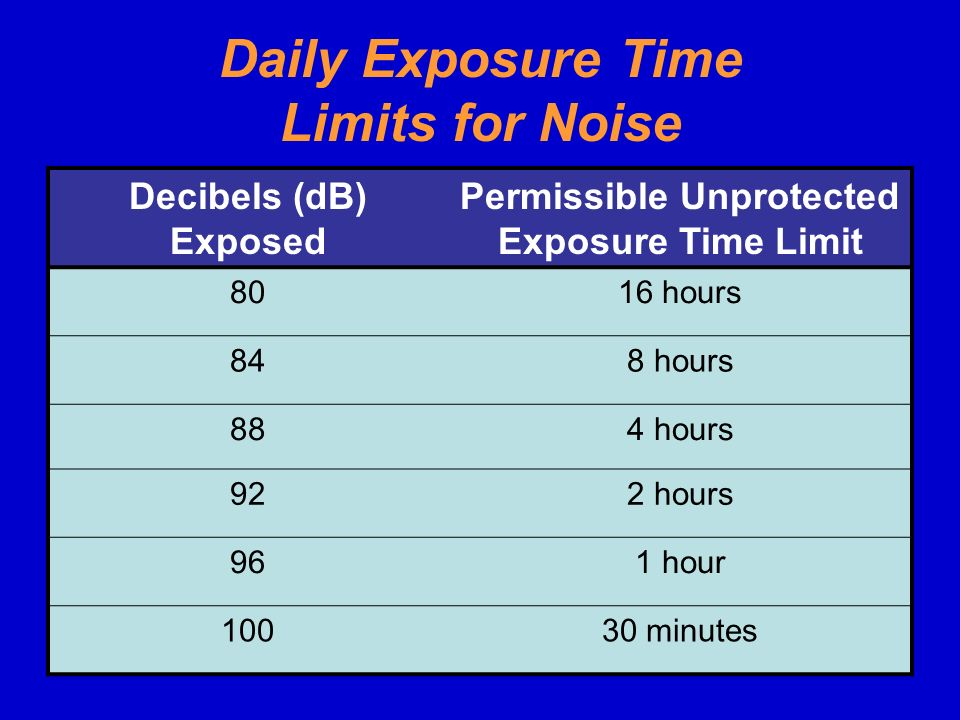 Daily Exposure Time Limits for Noise