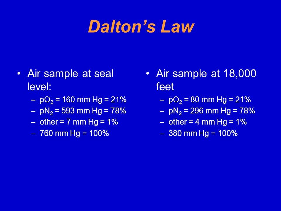 Dalton's Law Air sample at seal level: Air sample at 18,000 feet