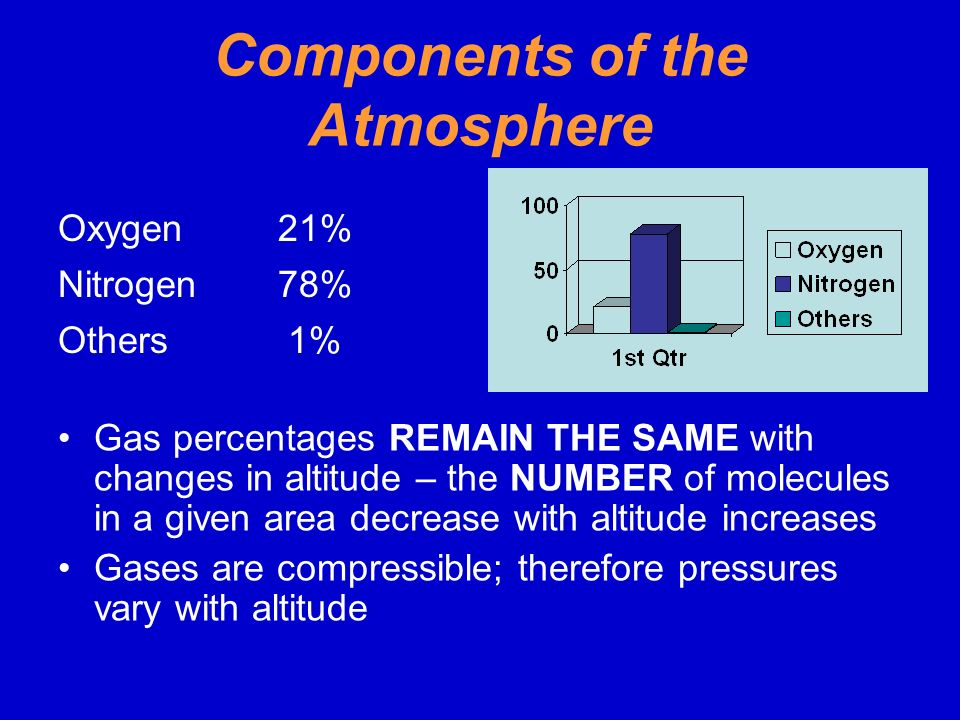 Components of the Atmosphere