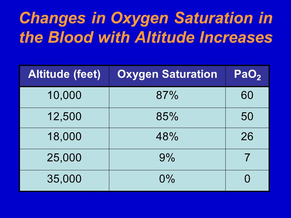 Changes in Oxygen Saturation in the Blood with Altitude Increases