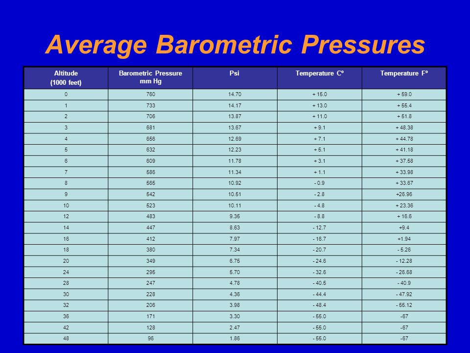 Average Barometric Pressures