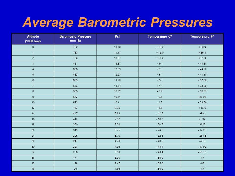 Average Barometric Pressures