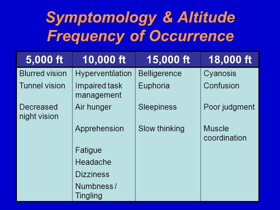 Symptomology & Altitude Frequency of Occurrence