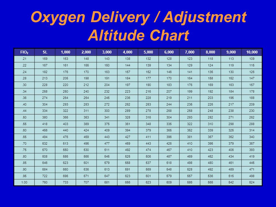 Oxygen Delivery / Adjustment Altitude Chart